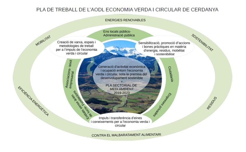 Pla de treball de l'aodl economia verda i circular de cerdanya